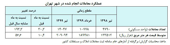 قیمت مسکن و اجاره بها به طور متوسط در تهران چقدر است؟