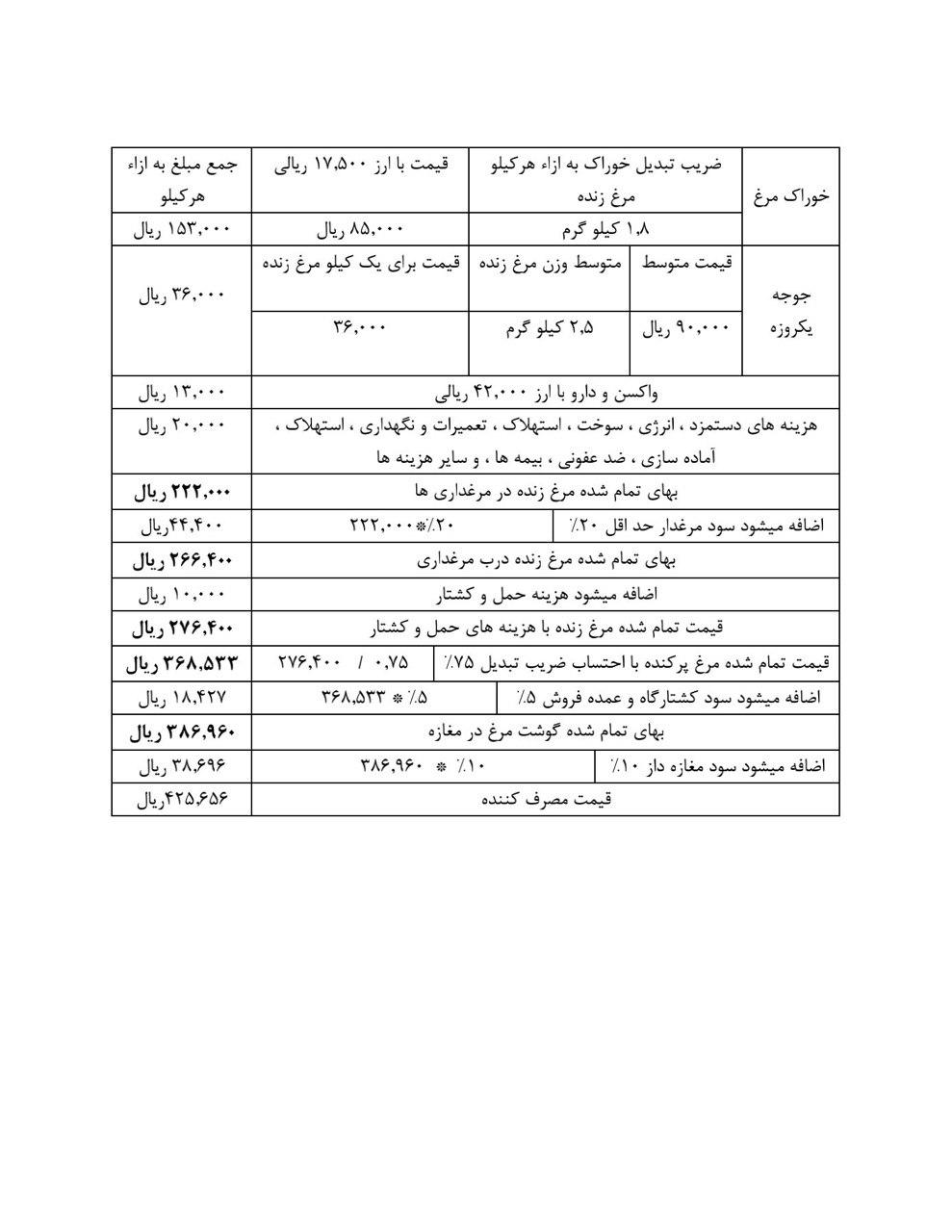 جدول قیمت مرغ