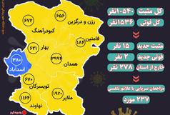 آخرین و جدیدترین آمار کرونایی استان همدان تا 16 اسفند 99
