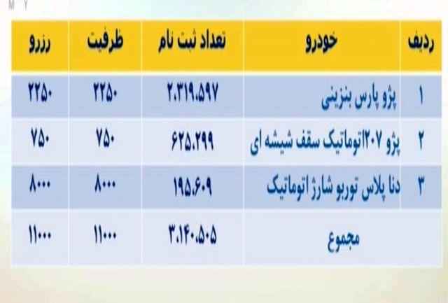 11 هزار برنده قرعه کشی فروش فوق العاده ایران خودرو مشخص شدند + ظرفیت و تعداد متقاضیان