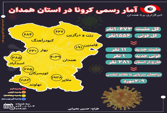 آخرین و جدیدترین آمار کرونایی استان همدان تا 3 فروردین 1400