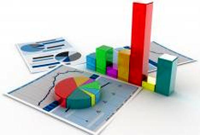 افزایش 97.6 درصدی سرمایه گذاری و 6.9 درصدی اشتغال بخش صنعت