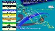 آخرین و جدیدترین آمار کرونایی استان بوشهر تا 28 مهر 99
