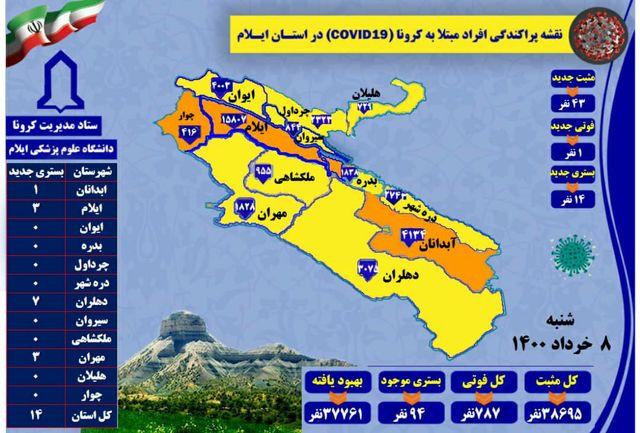 آخرین و جدیدترین آمار کرونایی در استان ایلام تا 8 خرداد 1400