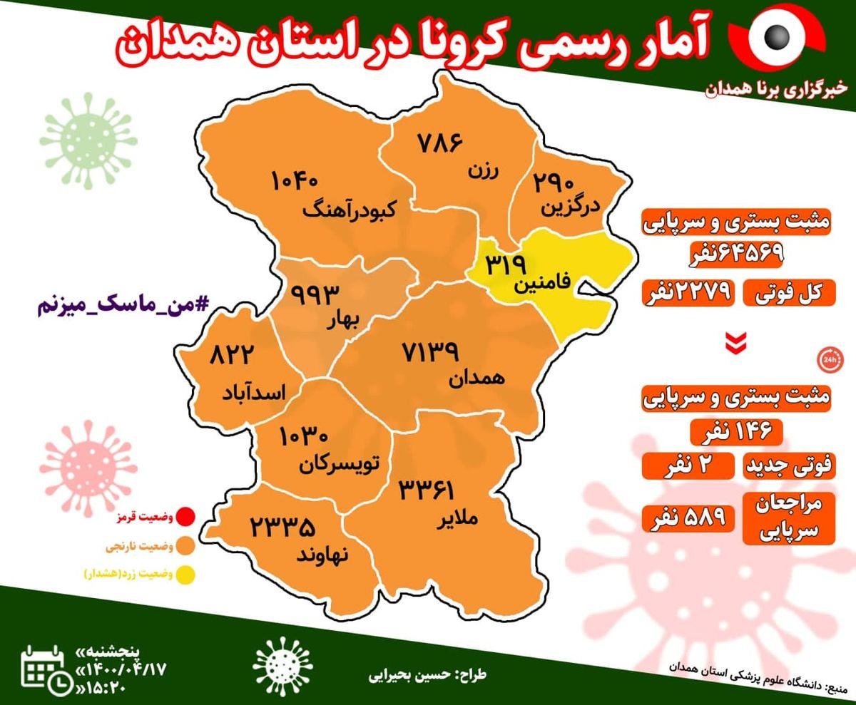 آخرین و جدیدترین آمار کرونایی استان همدان تا 17 تیر 1400