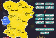 آخرین و جدیدترین آمار کرونایی استان همدان تا 12 اسفند 99