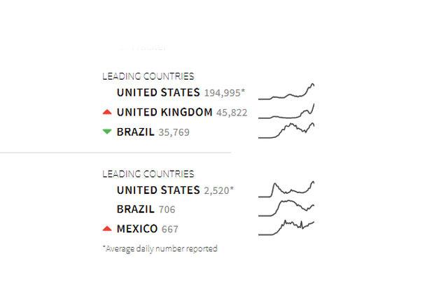 کرونا در 24 ساعت اخیر در کدام کشورها رکورد زد؟