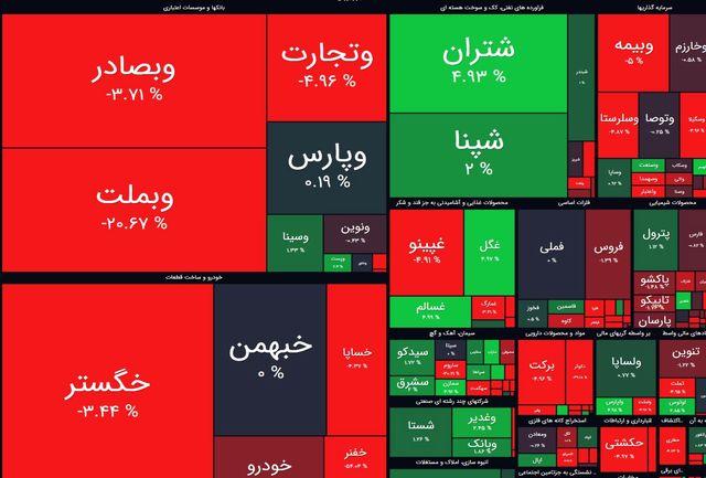 بورس امروز 3 خرداد / افت 12 هزار واحدی شاخص کل بورس