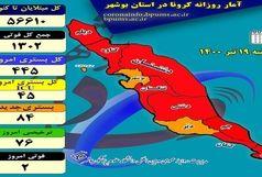 آخرین و جدیدترین آمار کرونایی استان بوشهر تا 19 تیر 1400
