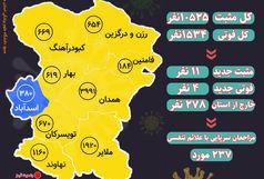 آخرین و جدیدترین آمار کرونایی استان همدان تا 15 اسفند 99