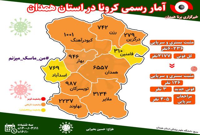 آخرین و جدیدترین آمار کرونایی استان همدان تا 11 خرداد 1400