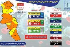 آخرین و جدیدترین آمار کرونایی استان اردبیل تا 28 شهریور 1400