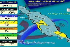 آخرین و جدیدترین آمار کرونایی استان بوشهر تا 24 دی 99