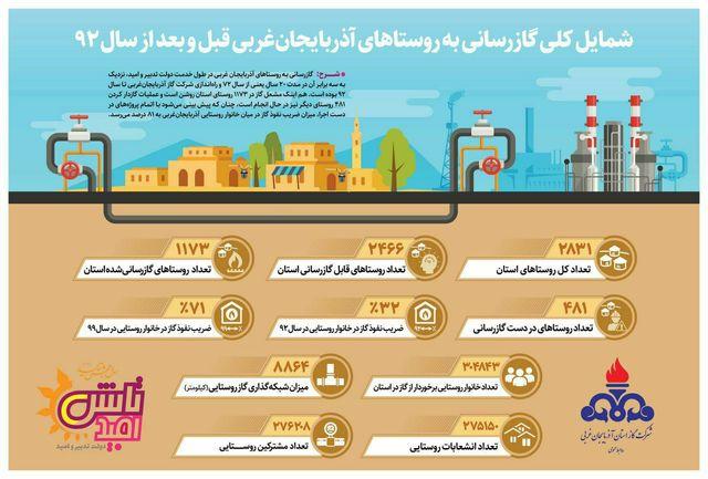 افزایش سه برابری گازرسانی به روستاهای آذربایجان غربی در دولت تدبیر  امید