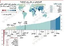 آمار مهم اکونومیست در مورد وضعیت ایران+ سند