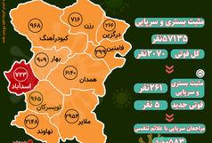 آخرین و جدیدترین آمار کرونایی استان همدان تا 23 اردیبهشت 1400