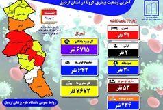 آخرین و جدیدترین آمارهای کرونایی استان اردبیل تا 6 مهر 99