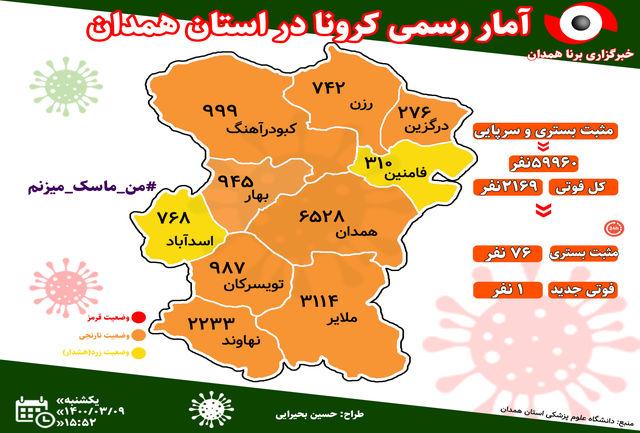 آخرین و جدیدترین آمار کرونایی استان همدان تا 9 خرداد 1400