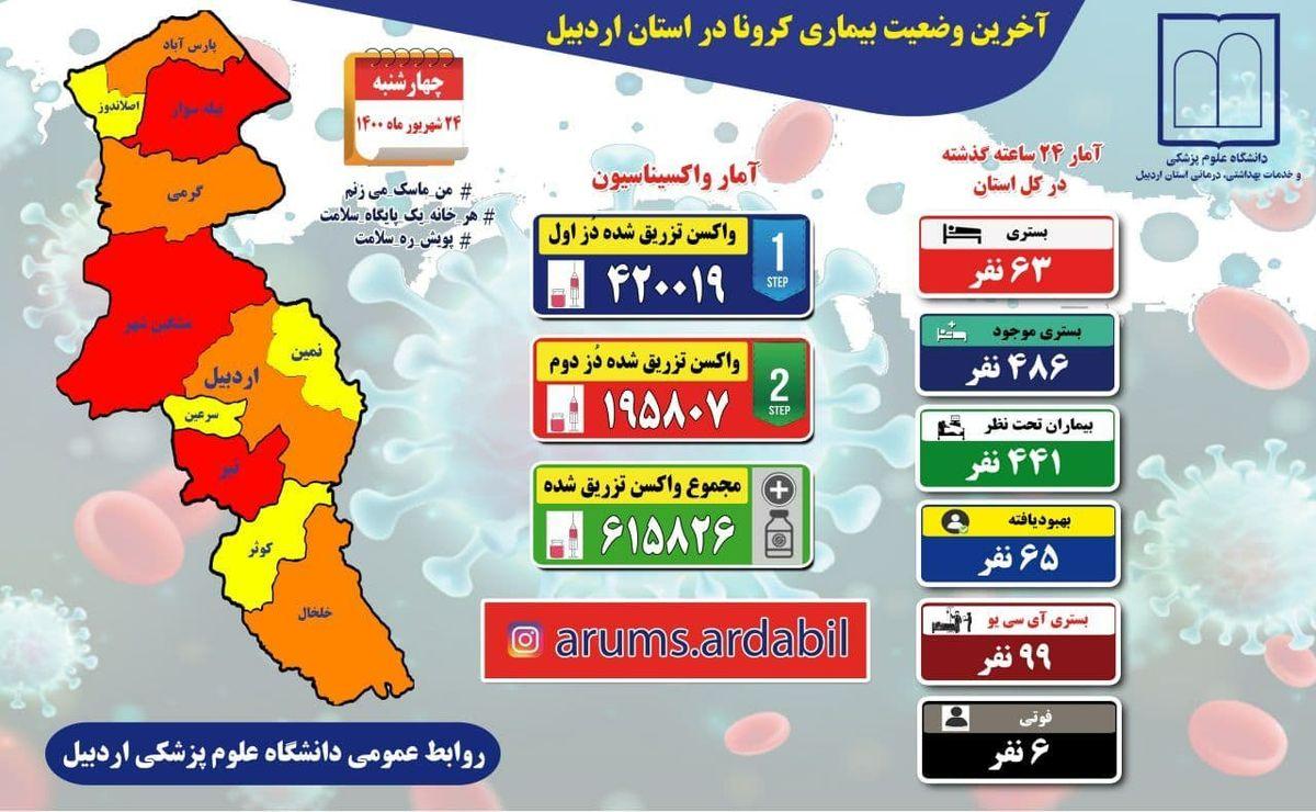آخرین و جدیدترین آمار کرونایی استان اردبیل تا 24 شهریور 1400