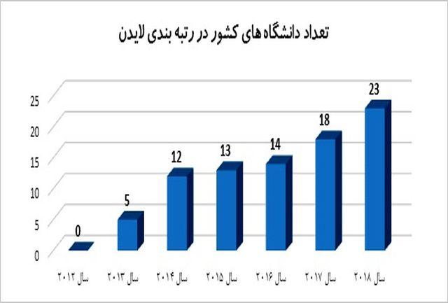 قرارگیری 23 دانشگاه برتر ایران در میان دانشگاههای جهان