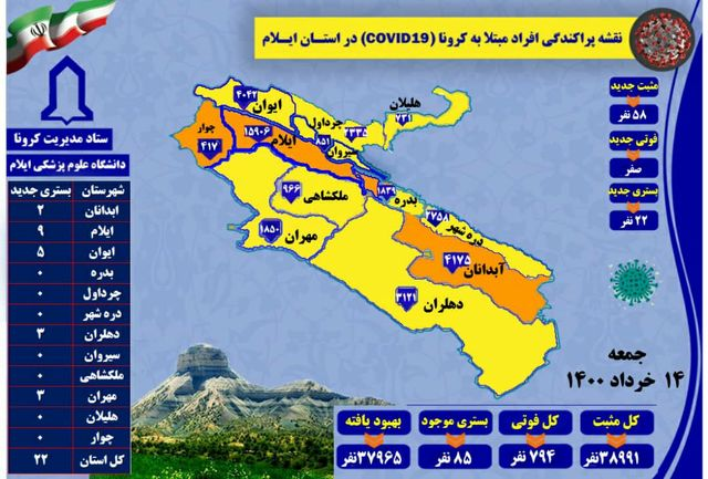 آخرین و جدیدترین آمار کرونایی در استان ایلام تا 15 خرداد 1400