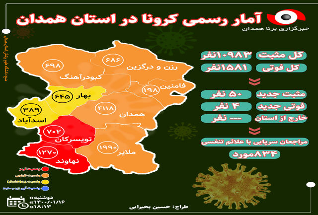آخرین و جدیدترین آمار کرونایی استان همدان تا 16 فروردین 1400